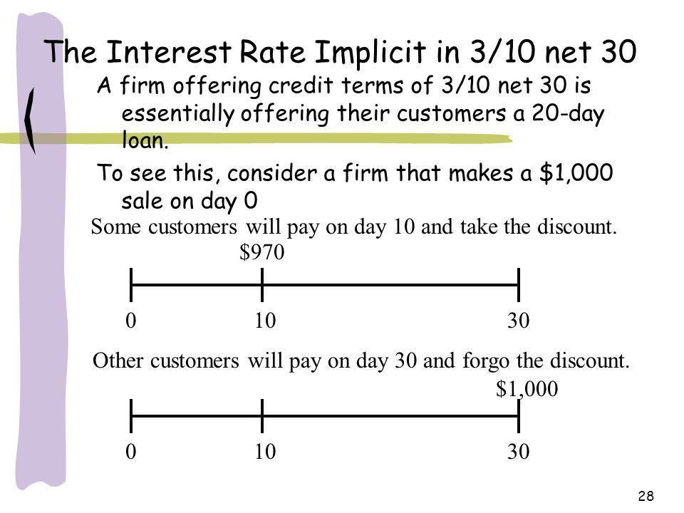 $970 Same Day Loans