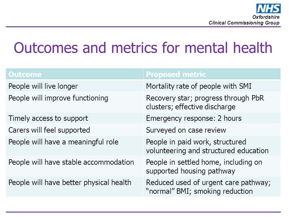 Oxfordshire Clinical Commissioning Group Outcomes and metrics for mental health OutcomeProposed metric People will live longerMortality rate of people with SMI People will improve functioningRecovery star; progress through PbR clusters; effective discharge Timely access to supportEmergency response: 2 hours Carers will feel supportedSurveyed on case review People will have a meaningful rolePeople in paid work, structured volunteering and structured education People will have stable accommodationPeople in settled home, including on supported housing pathway People will have better physical healthReduced used of urgent care pathway; normal BMI; smoking reduction