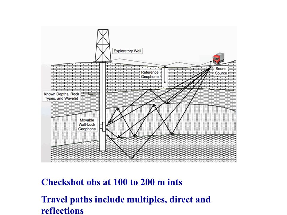 Checkshot obs at 100 to 200 m ints Travel paths include multiples, direct and reflections