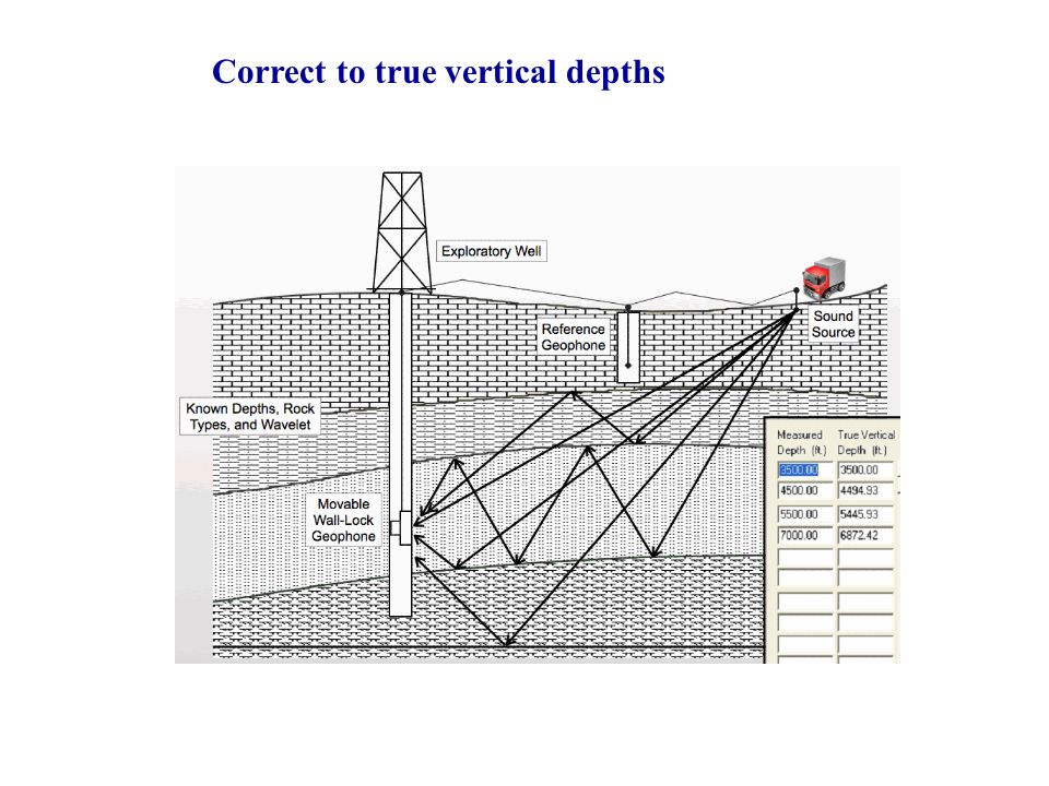 Correct to true vertical depths