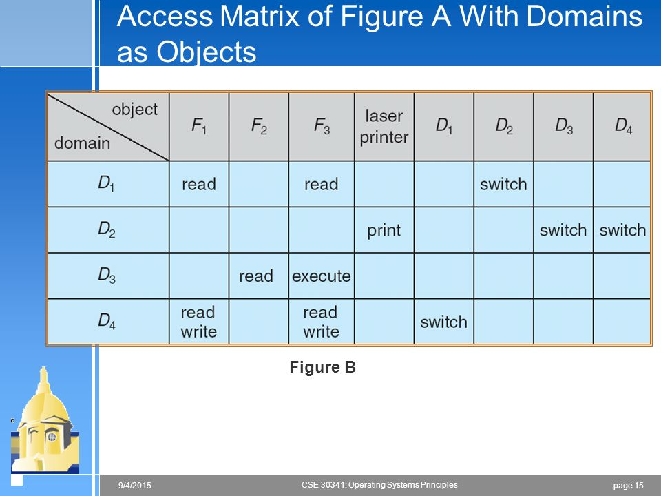 page 159/4/2015 CSE 30341: Operating Systems Principles Figure B Access Matrix of Figure A With Domains as Objects