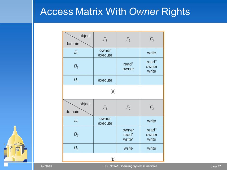 page 179/4/2015 CSE 30341: Operating Systems Principles Access Matrix With Owner Rights