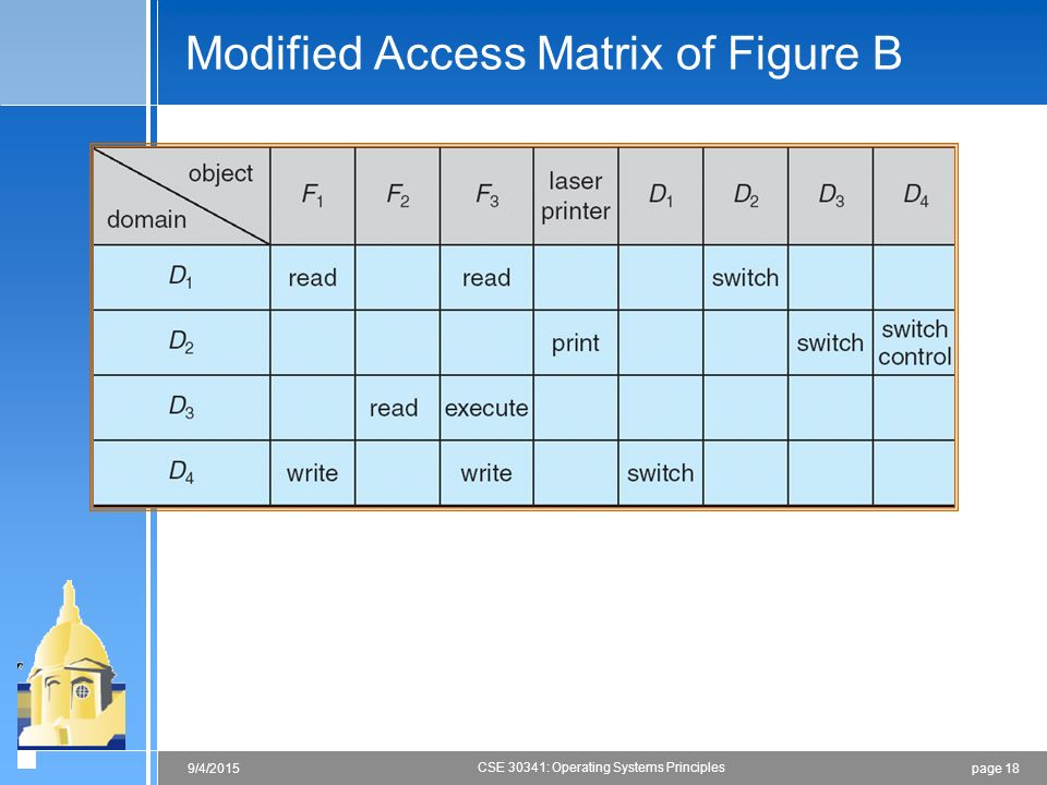page 189/4/2015 CSE 30341: Operating Systems Principles Modified Access Matrix of Figure B