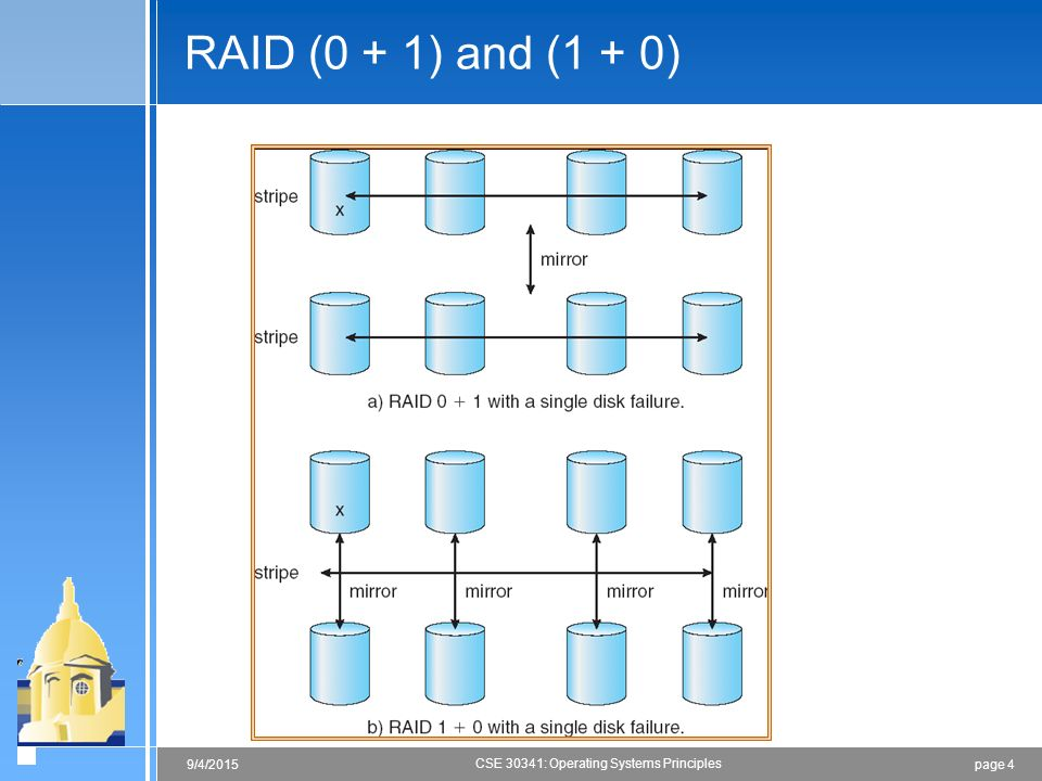 page 49/4/2015 CSE 30341: Operating Systems Principles RAID (0 + 1) and (1 + 0)