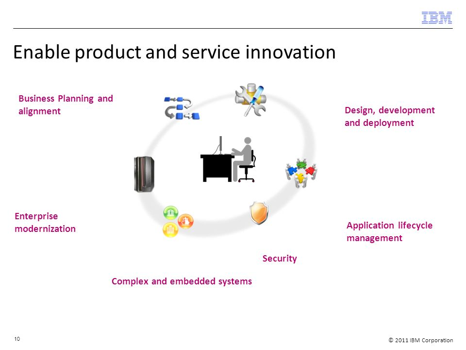 © 2011 IBM Corporation 10 Enable product and service innovation Business Planning and alignment Enterprise modernization Application lifecycle management Design, development and deployment Complex and embedded systems Security