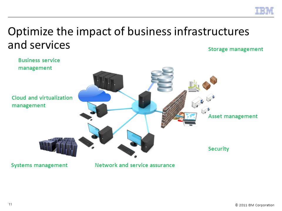 © 2011 IBM Corporation 11 Optimize the impact of business infrastructures and services Business service management Cloud and virtualization management Security Asset management Systems managementNetwork and service assurance Storage management