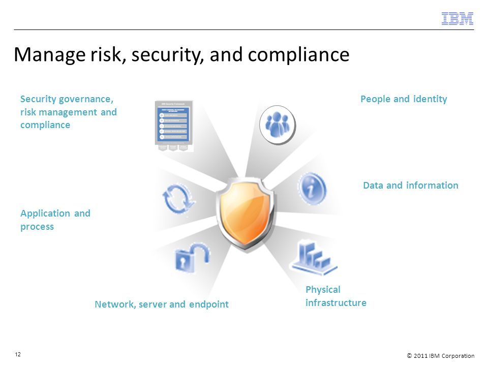 © 2011 IBM Corporation 12 Manage risk, security, and compliance Security governance, risk management and compliance Application and process Data and information People and identity Network, server and endpoint Physical infrastructure