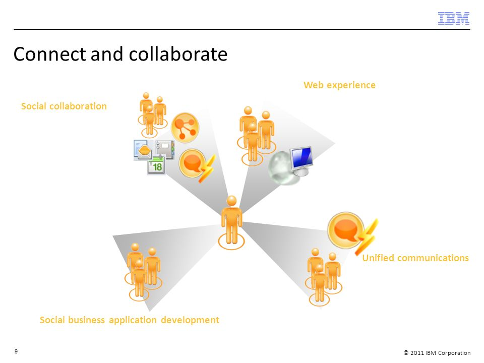 © 2011 IBM Corporation 9 Connect and collaborate Social collaboration Unified communications Web experience Social business application development