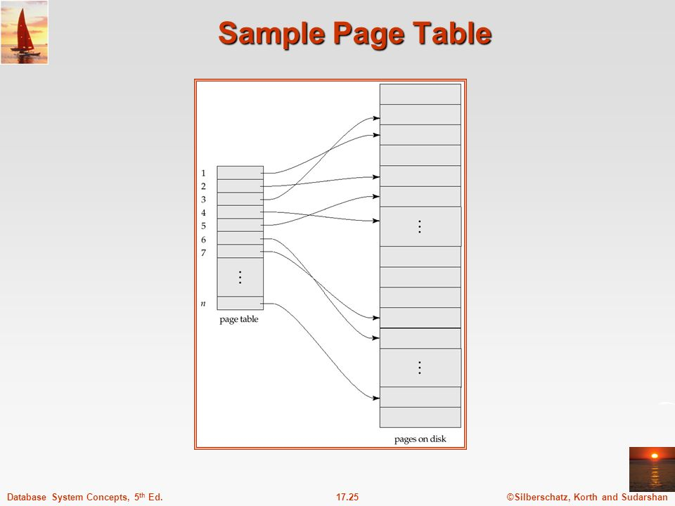 ©Silberschatz, Korth and Sudarshan17.25Database System Concepts, 5 th Ed. Sample Page Table