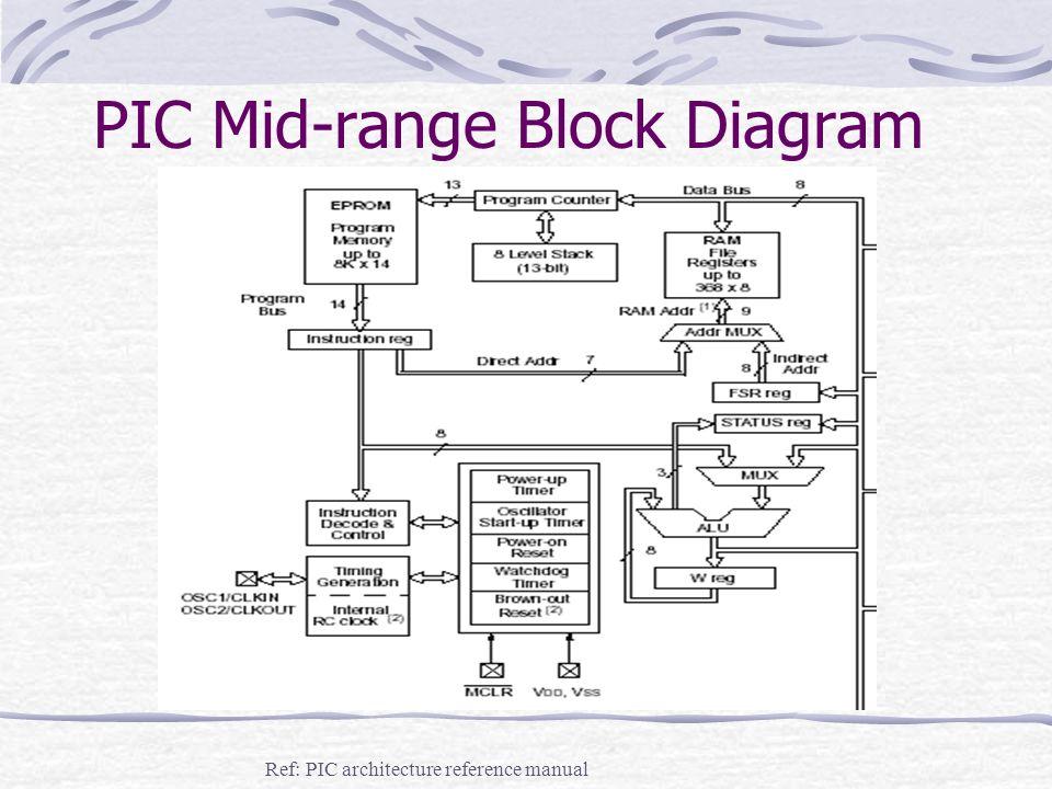 Embedded Hardware  Embedded System Hardware Embedded system