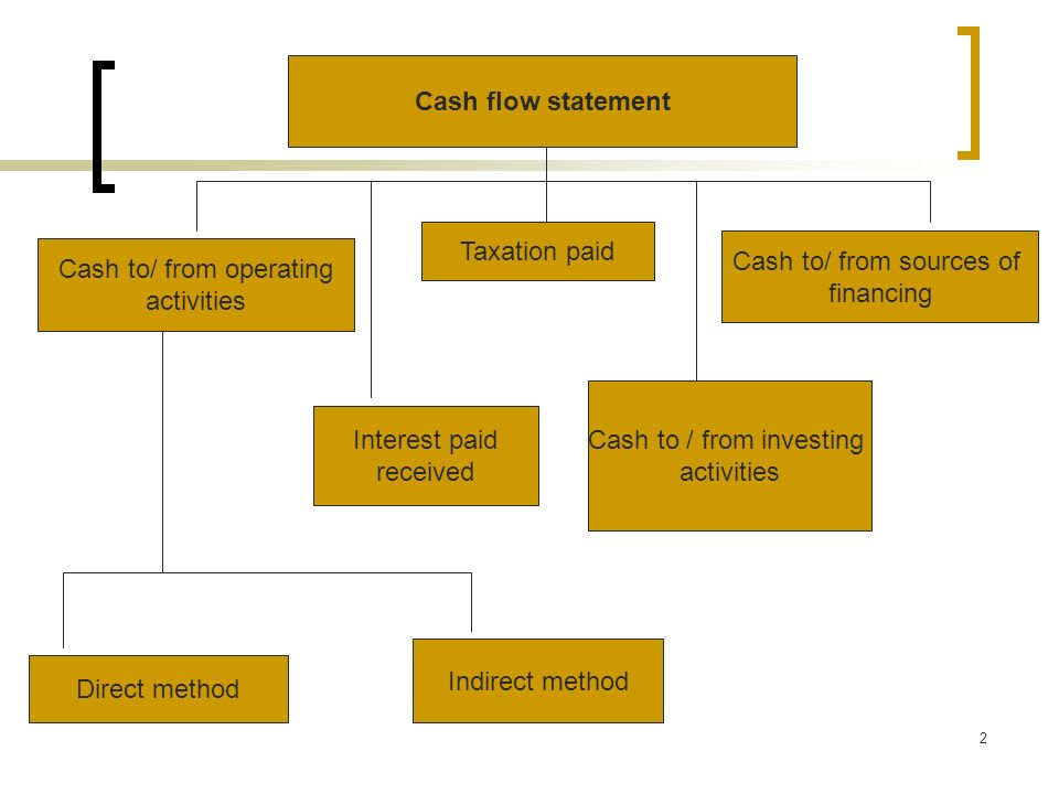 2 Cash flow statement Taxation paid Cash to/ from sources of financing Cash to/ from operating activities Cash to / from investing activities Interest paid received Indirect method Direct method