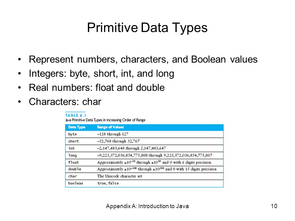 Appendix A: Introduction to Java10 Primitive Data Types Represent numbers, characters, and Boolean values Integers: byte, short, int, and long Real numbers: float and double Characters: char