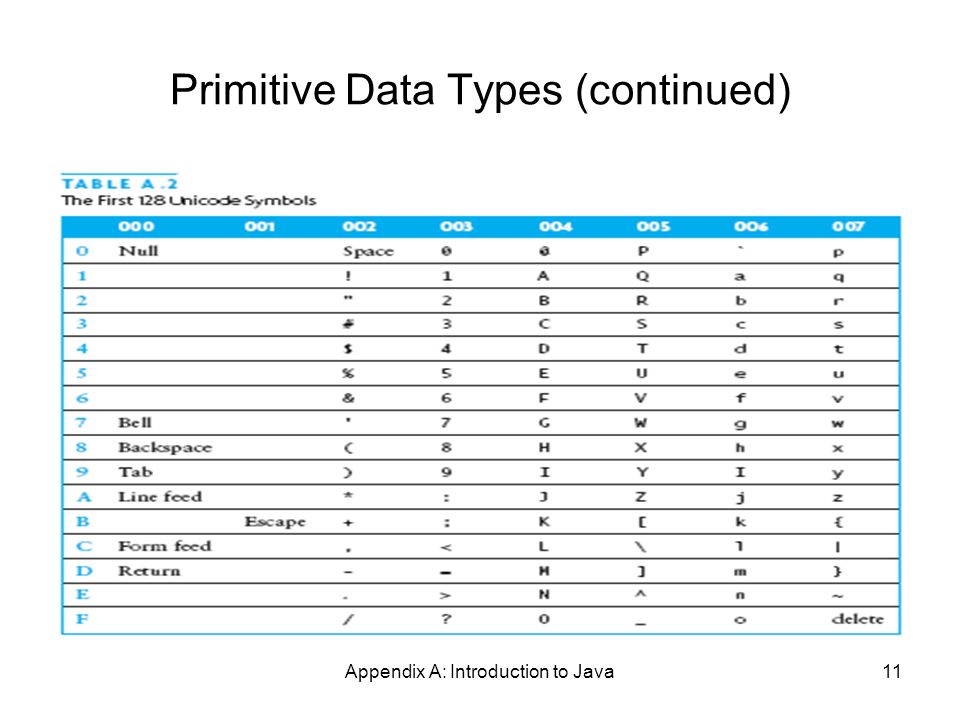 Appendix A: Introduction to Java11 Primitive Data Types (continued)