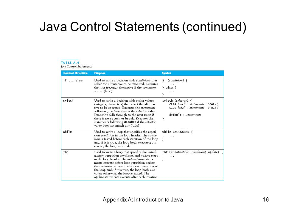 Appendix A: Introduction to Java16 Java Control Statements (continued)
