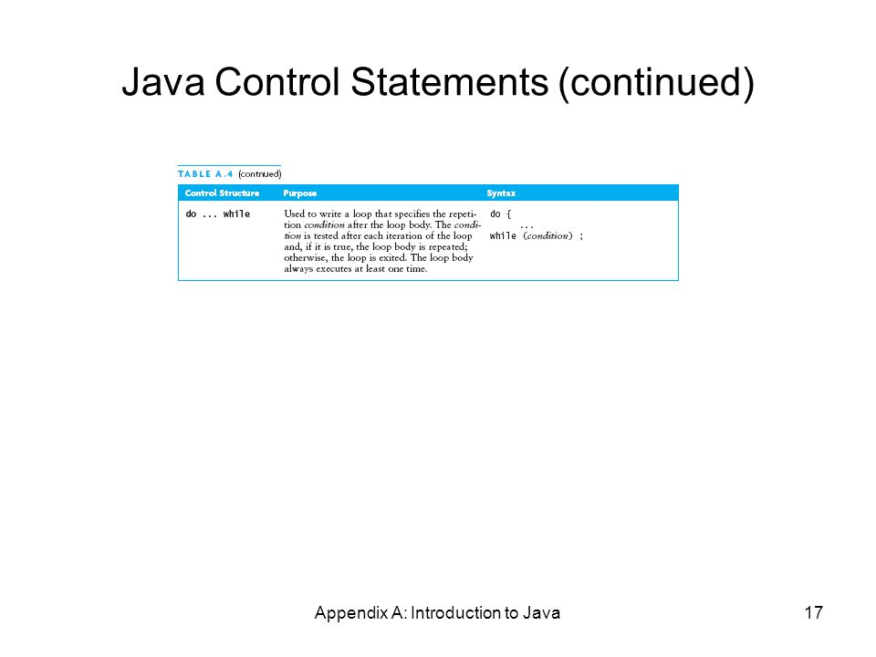 Appendix A: Introduction to Java17 Java Control Statements (continued)