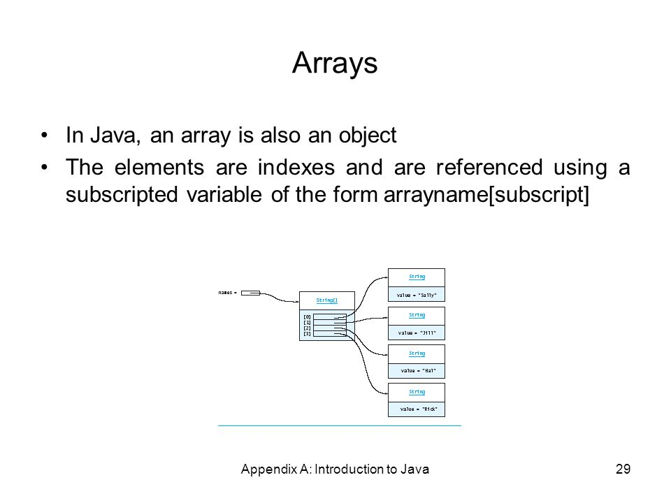 Appendix A: Introduction to Java29 Arrays In Java, an array is also an object The elements are indexes and are referenced using a subscripted variable of the form arrayname[subscript]