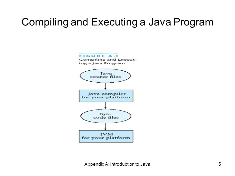 Appendix A: Introduction to Java5 Compiling and Executing a Java Program