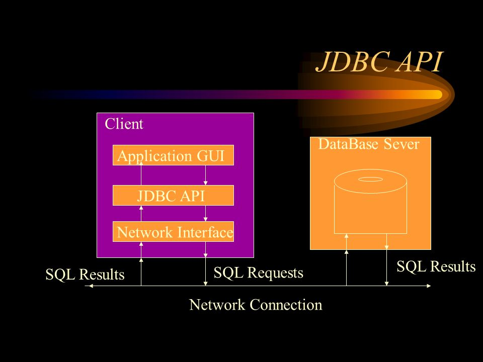 JDBC API Client DataBase Sever Application GUI JDBC API Network Interface Network Connection SQL Requests SQL Results