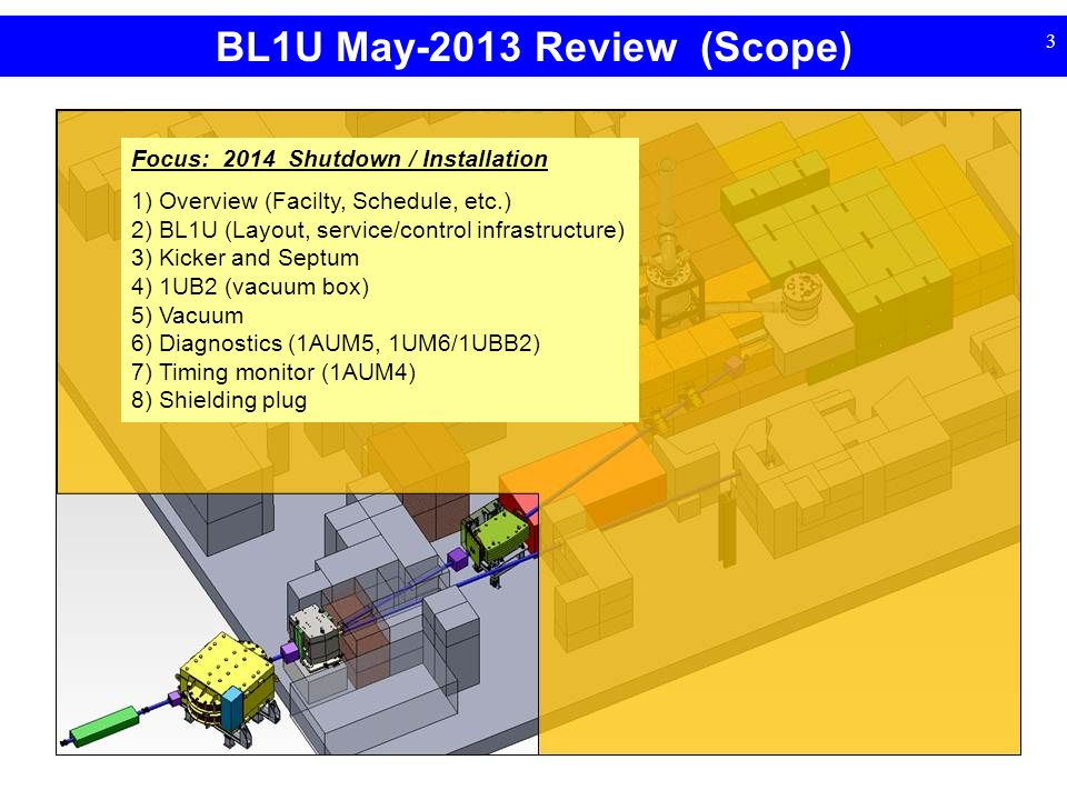 BL1U May-2013 Review (Scope) 3 nEDM Experiment Region Focus: 2014 Shutdown / Installation 1) Overview (Facilty, Schedule, etc.) 2) BL1U (Layout, service/control infrastructure) 3) Kicker and Septum 4) 1UB2 (vacuum box) 5) Vacuum 6) Diagnostics (1AUM5, 1UM6/1UBB2) 7) Timing monitor (1AUM4) 8) Shielding plug
