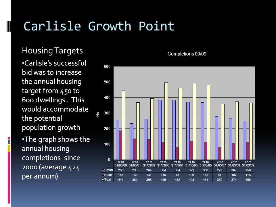 Carlisle Growth Point Housing Targets Carlisle's successful bid was to increase the annual housing target from 450 to 600 dwellings.