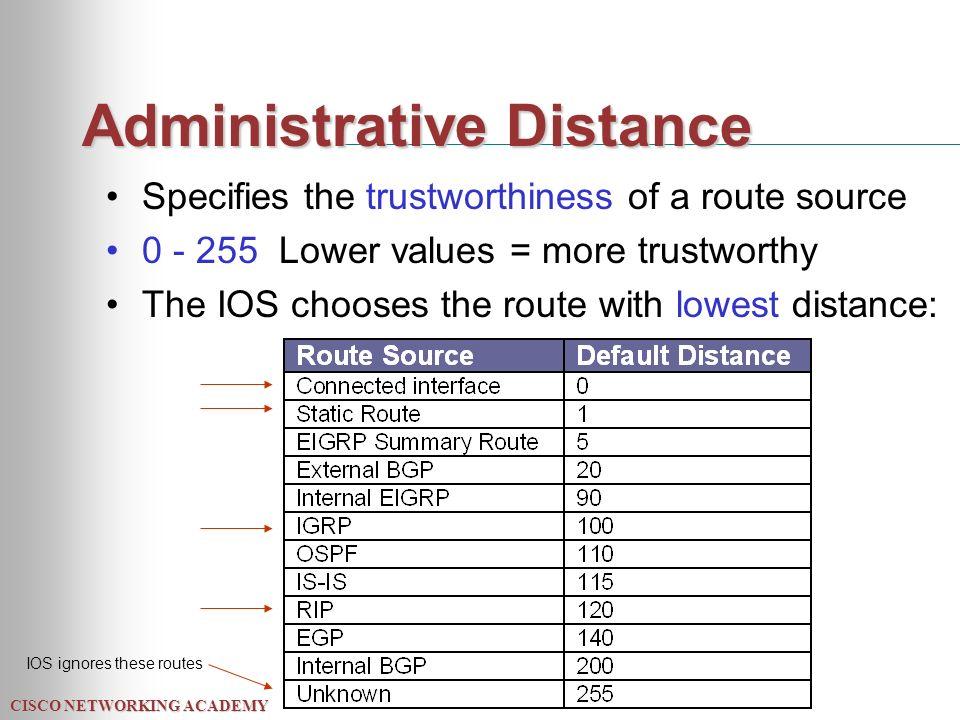 CISCO NETWORKING ACADEMY Administrative Distance Specifies the trustworthiness of a route source Lower values = more trustworthy The IOS chooses the route with lowest distance: IOS ignores these routes
