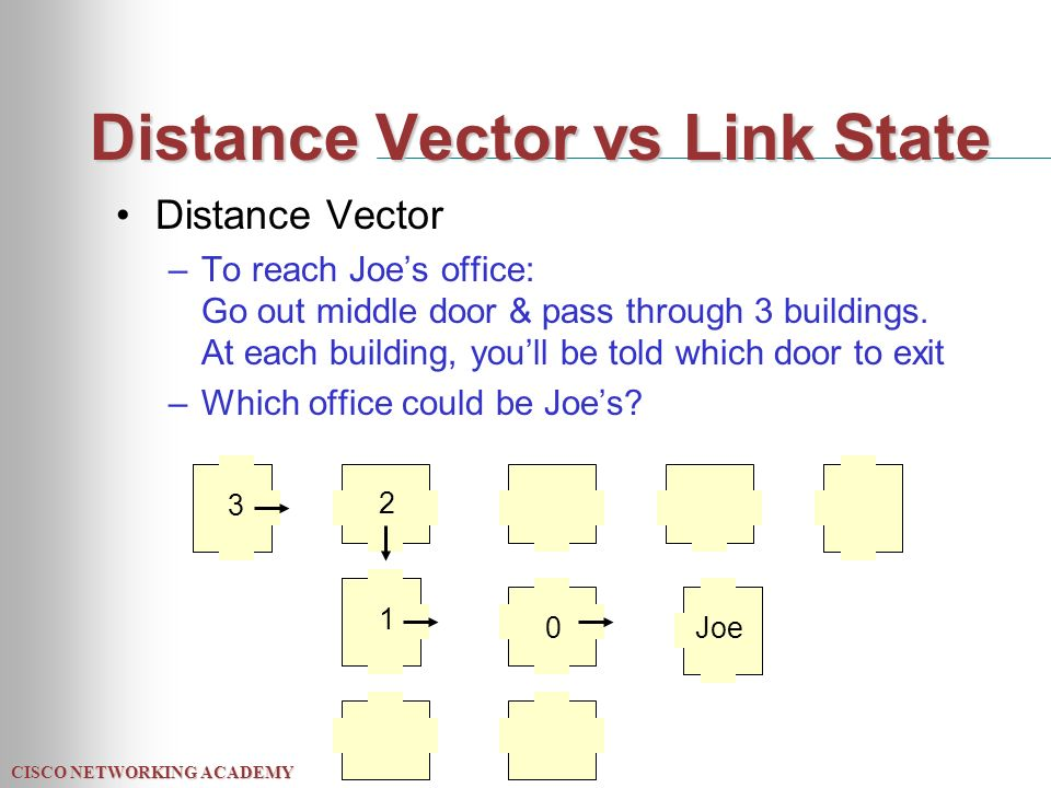 CISCO NETWORKING ACADEMY Distance Vector vs Link State Distance Vector –To reach Joe's office: Go out middle door & pass through 3 buildings.