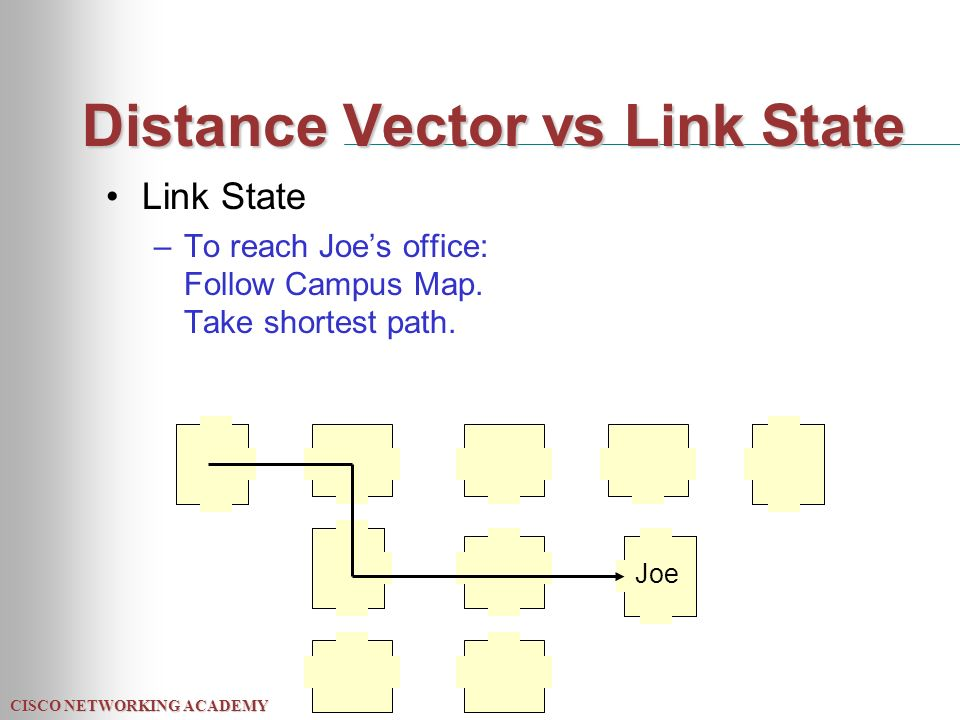 CISCO NETWORKING ACADEMY Distance Vector vs Link State Link State –To reach Joe's office: Follow Campus Map.