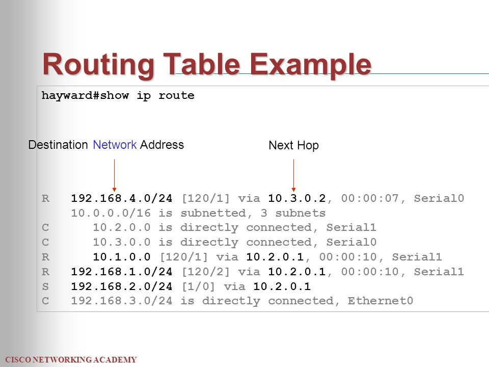 CISCO NETWORKING ACADEMY Routing Table Example hayward#show ip route R /24 [120/1] via , 00:00:07, Serial /16 is subnetted, 3 subnets C is directly connected, Serial1 C is directly connected, Serial0 R [120/1] via , 00:00:10, Serial1 R /24 [120/2] via , 00:00:10, Serial1 S /24 [1/0] via C /24 is directly connected, Ethernet0 Destination Network Address Next Hop