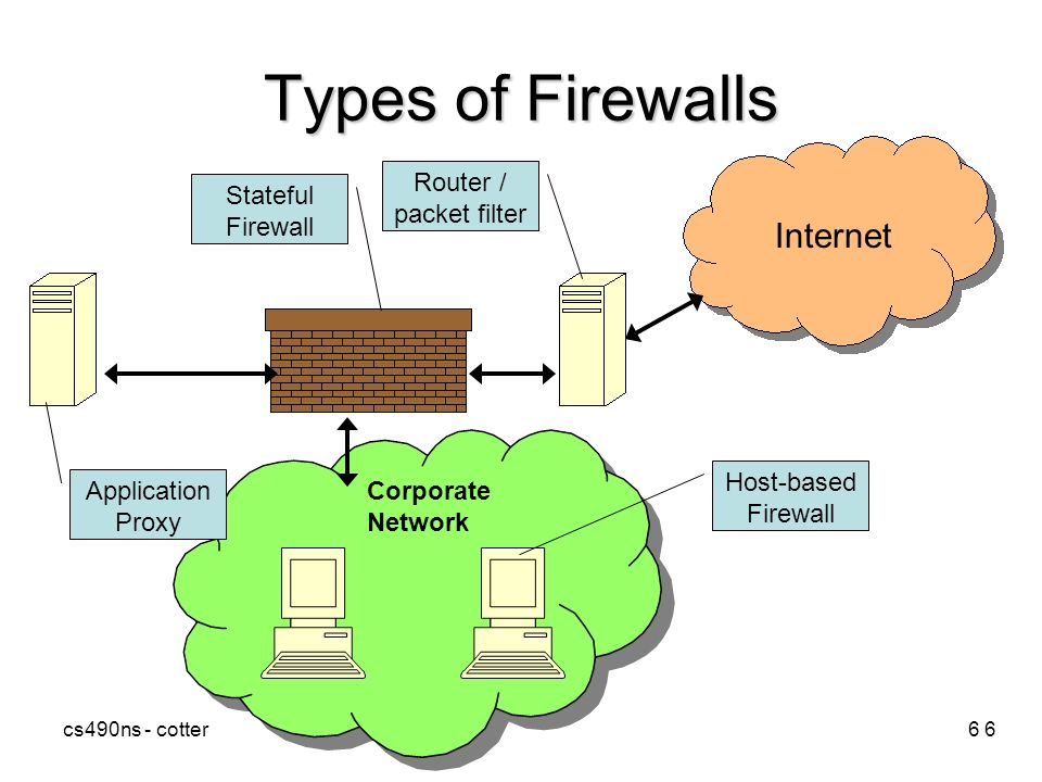 Cs490ns Cotter1 Firewalls What They Do How They Work Ppt Download