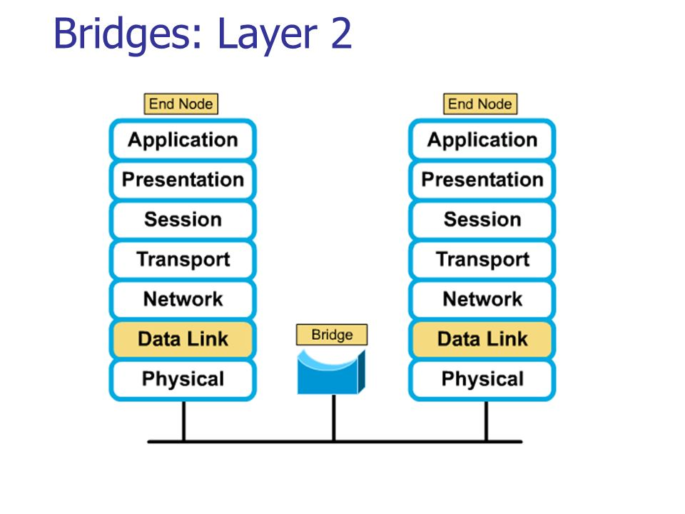 Bridges: Layer 2