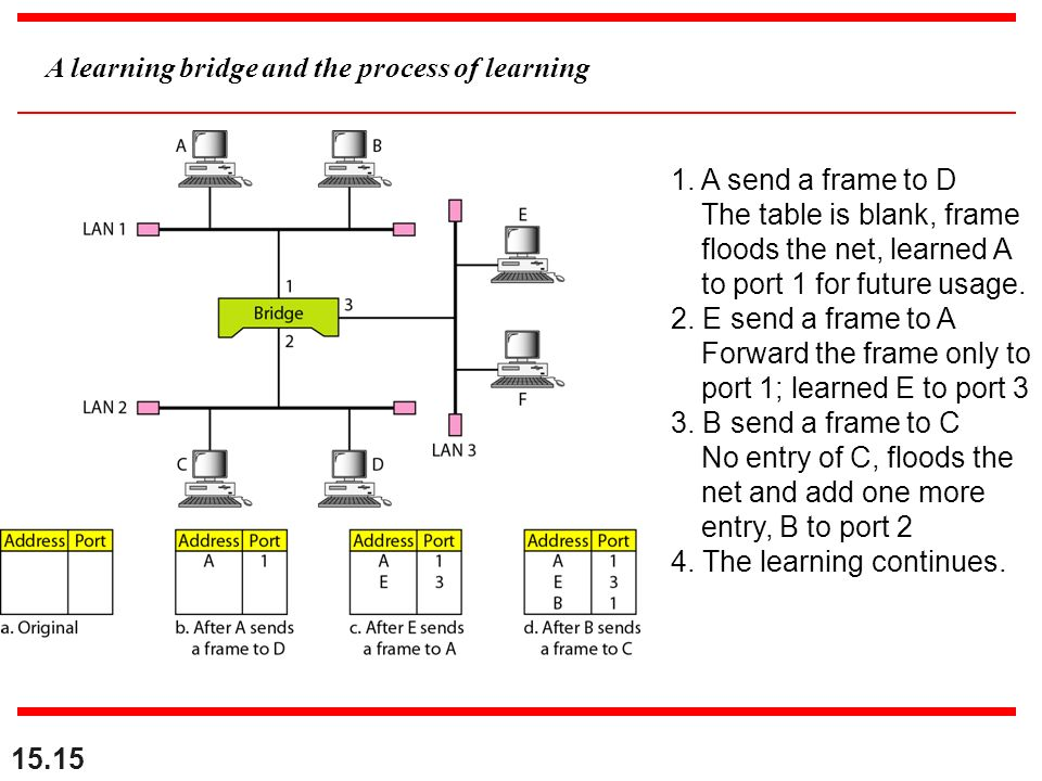A learning bridge and the process of learning 1.