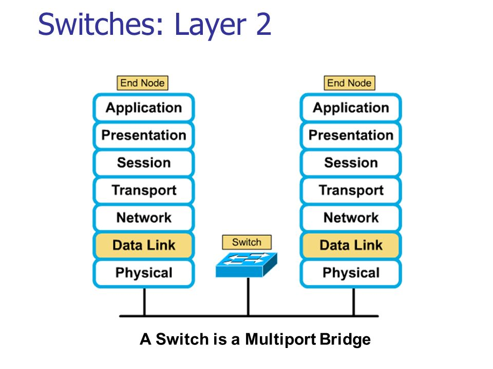 Switches: Layer 2 A Switch is a Multiport Bridge