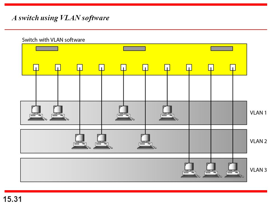 A switch using VLAN software 15.31
