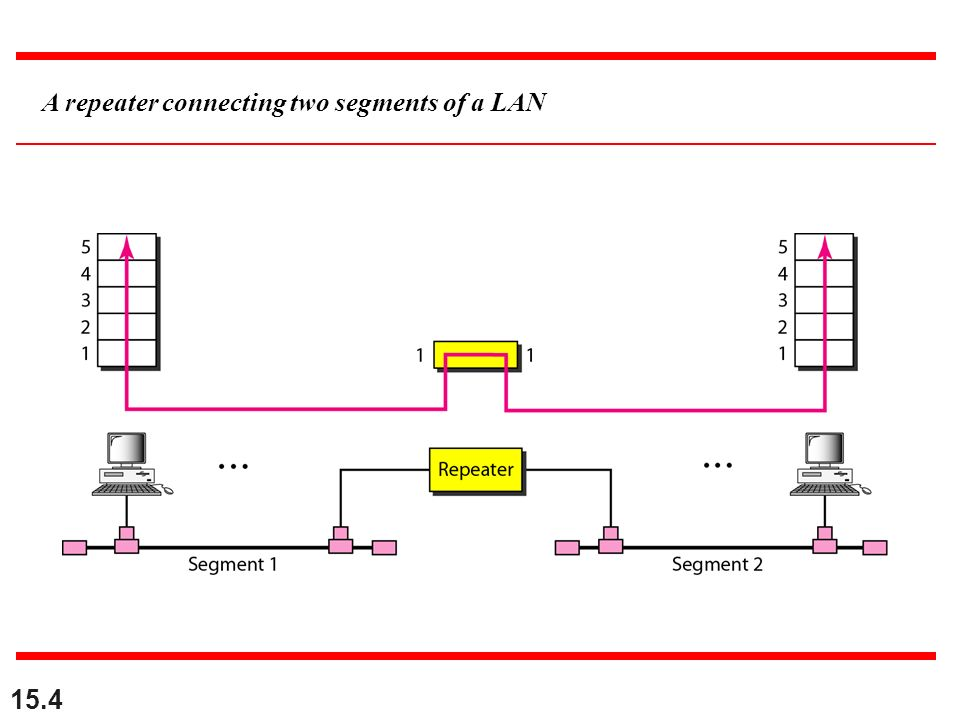 15.4 A repeater connecting two segments of a LAN