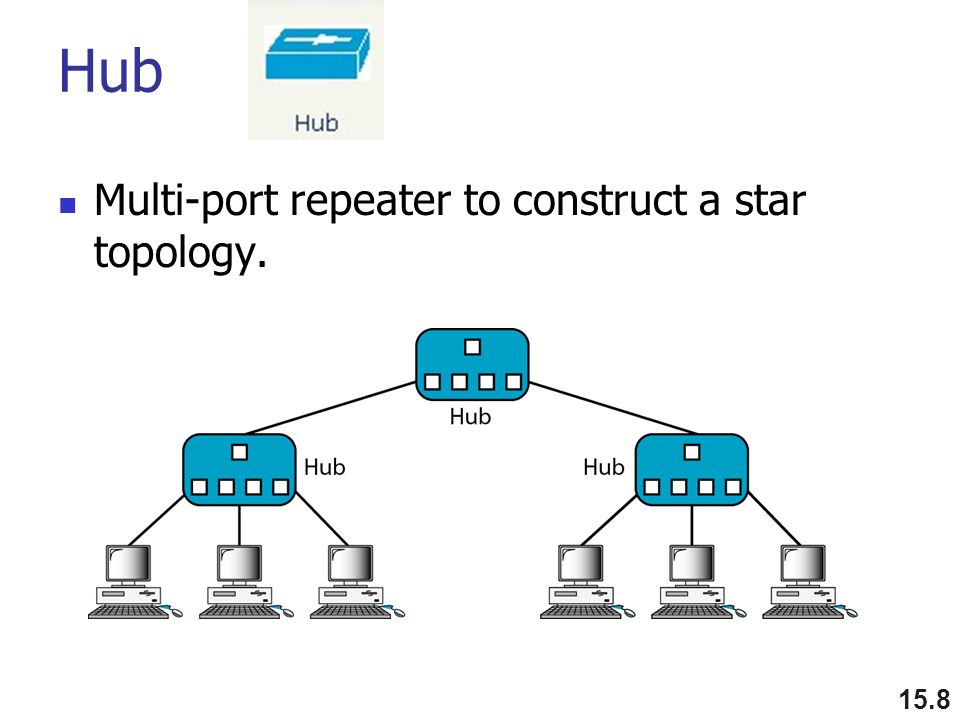 Hub Multi-port repeater to construct a star topology. 15.8