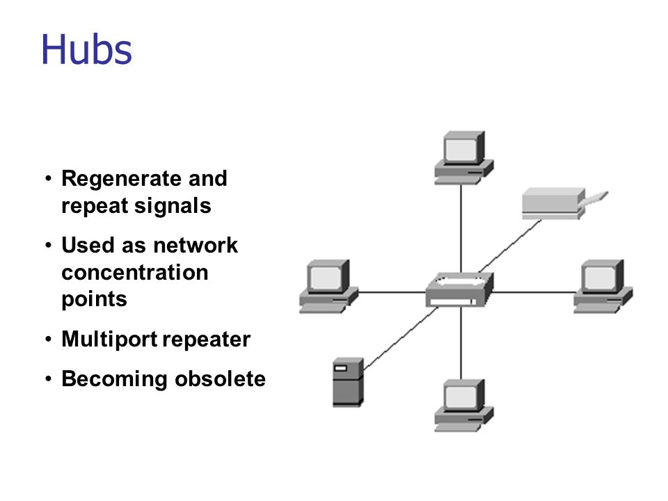 Hubs Regenerate and repeat signals Used as network concentration points Multiport repeater Becoming obsolete