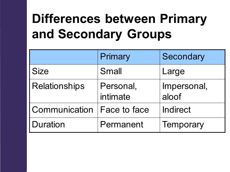 difference between primary and secondary group