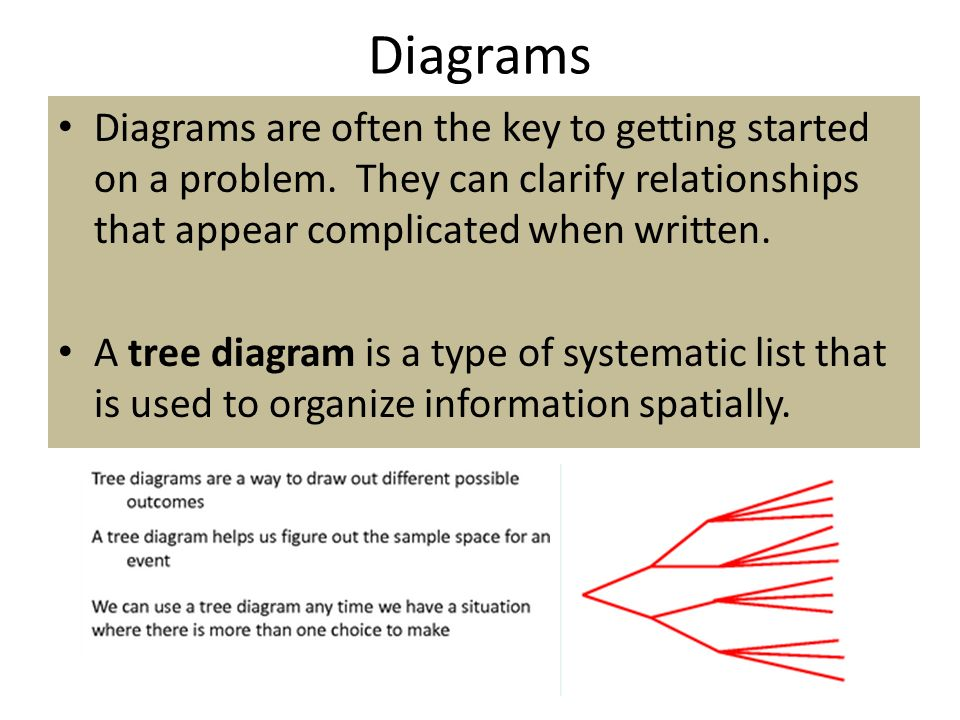 Definition Of Tree Diagram Math Term Block And Schematic Diagrams