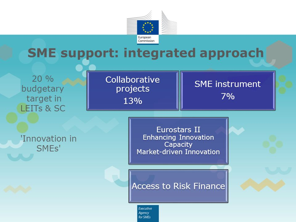 SME support: integrated approach SME instrument 7% Collaborative projects 13% Eurostars II Enhancing Innovation Capacity Market-driven Innovation Access to Risk Finance 20 % budgetary target in LEITs & SC Innovation in SMEs