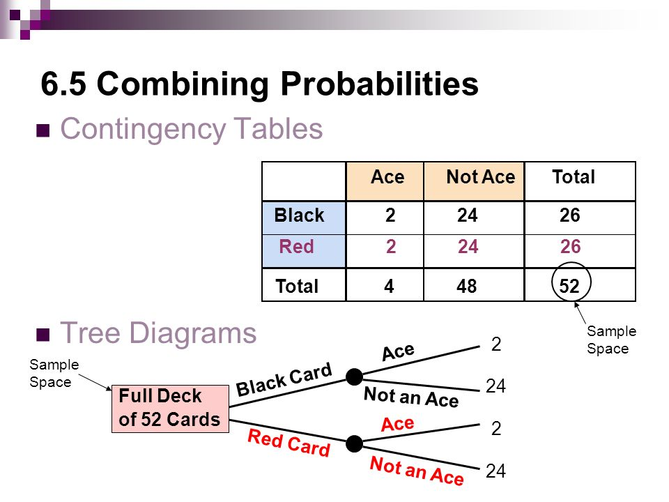 6.5 Combining Probabilities Contingency Tables Tree Diagrams Red Black Total Ace Not Ace Total Full Deck of 52 Cards Red Card Black Card Not an Ace Ace Not an Ace Sample Space