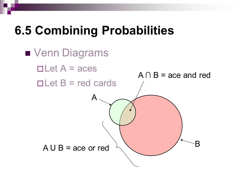 6.5 Combining Probabilities Venn Diagrams  Let A = aces  Let B = red cards A B A ∩ B = ace and red A U B = ace or red