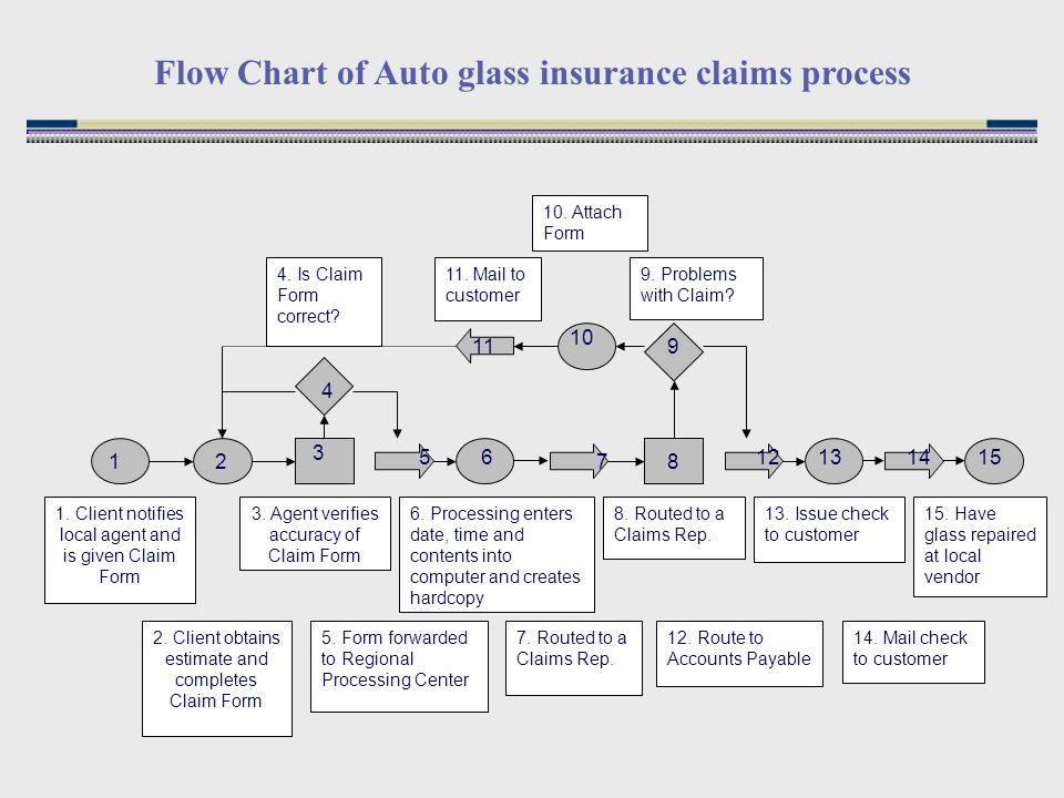 process strategy to do if time look through old project for rh slideplayer com Process Flow Chart Template Application Process Flow Diagram