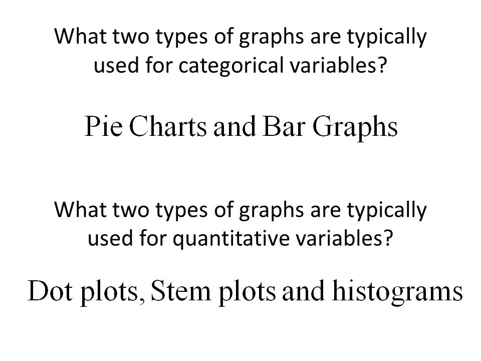What two types of graphs are typically used for categorical variables.