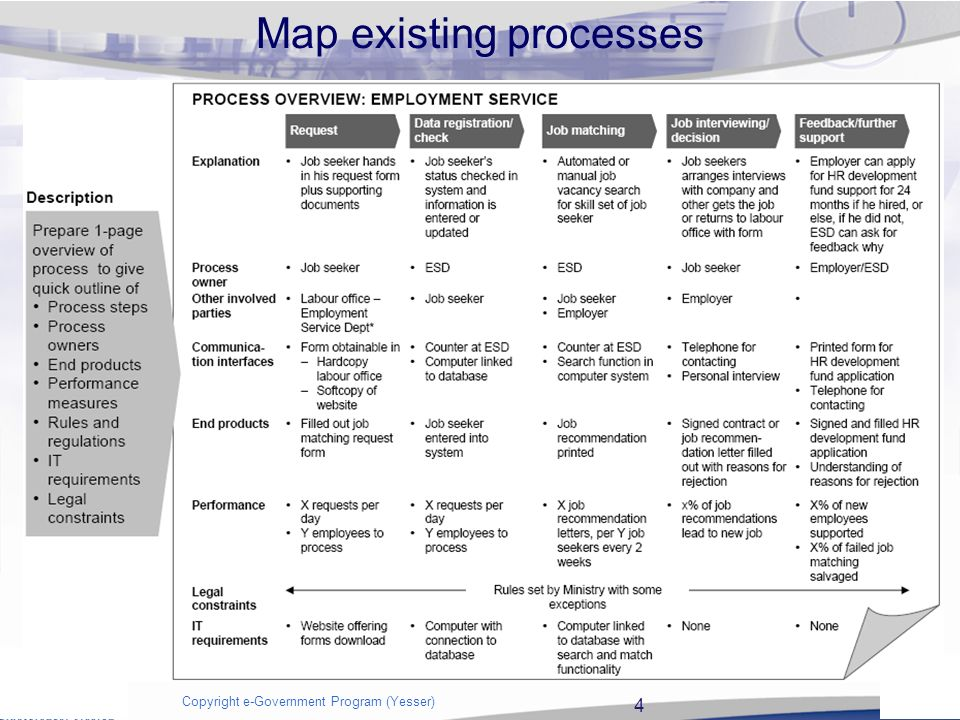 process mapping as is 2 copyright e government program yesser