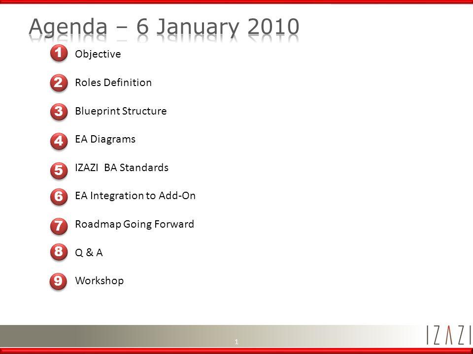 Objective roles definition blueprint structure ea diagrams izazi ba 1 1 malvernweather Images