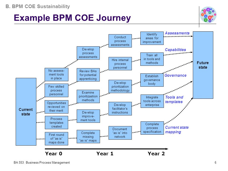 Bpm and sustainability identifying the pathway to the future state ba 553 business process management6 example bpm coe journey current state first round of as wajeb