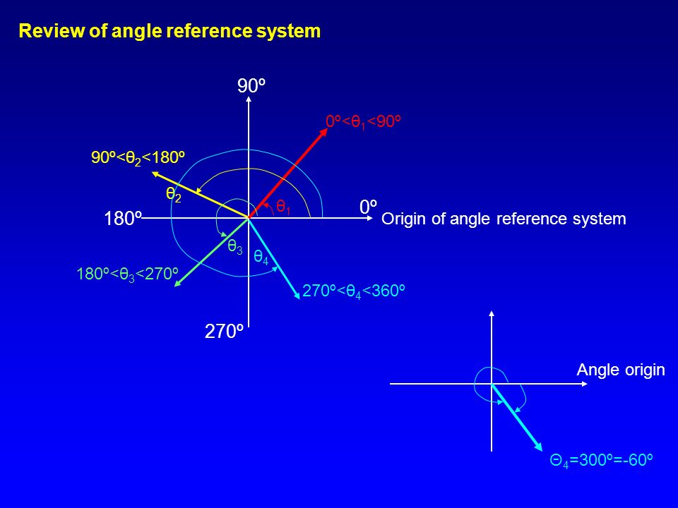 Review of angle reference system Origin of angle reference system θ1θ1 0º<θ 1 <90º 90º<θ 2 <180º θ2θ2 180º<θ 3 <270º θ3θ3 θ4θ4 270º<θ 4 <360º 90º 180º 270º 0º0º Θ 4 =300º=-60º Angle origin