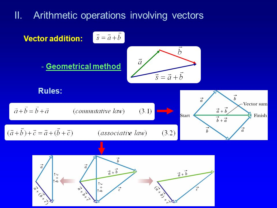 Rules: II. Arithmetic operations involving vectors - Geometrical method Vector addition: