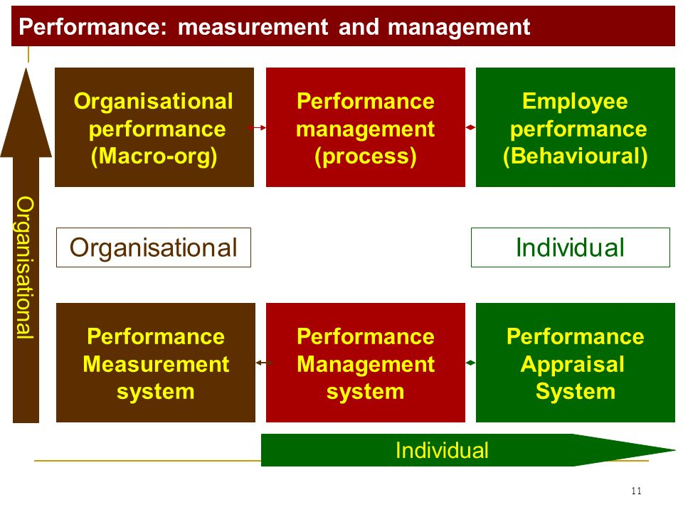 11 Organisational performance (Macro-org) Employee performance (Behavioural) Performance management (process) Performance Management system Performance Appraisal System Performance: measurement and management Performance Measurement system OrganisationalIndividual Organisational