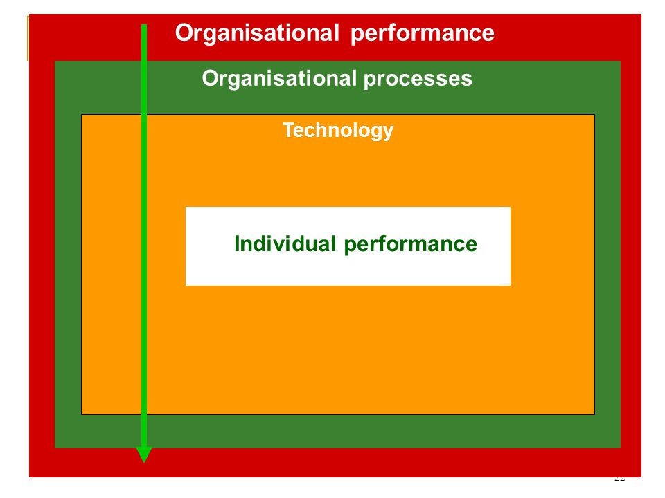 22 Organisational performance Organisational processes Technology Individual performance